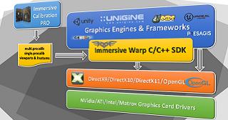 Immersive Warp SDK